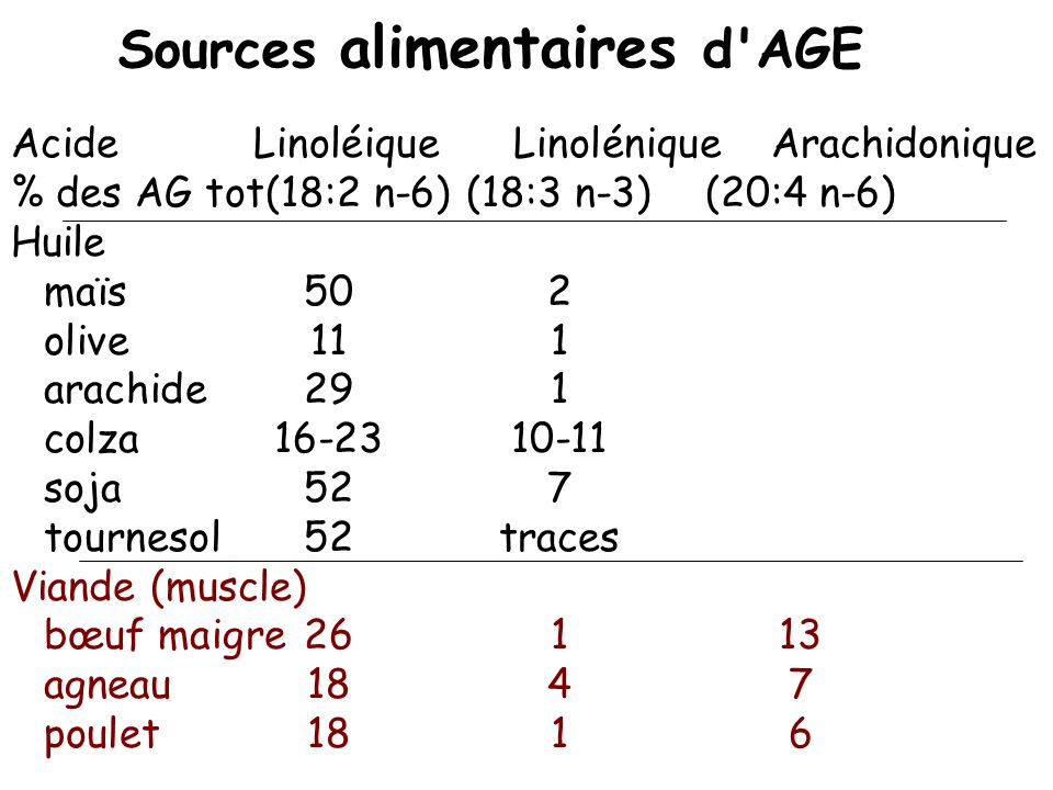 Sources alimentaires d AGE