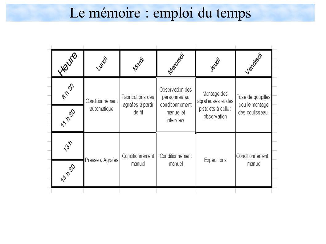 Le mémoire : emploi du temps