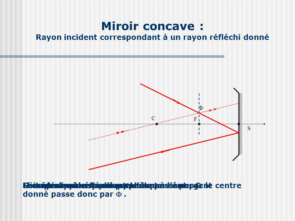 Le rayon incident se r fl chit en passant par ppt for Miroir concave optique