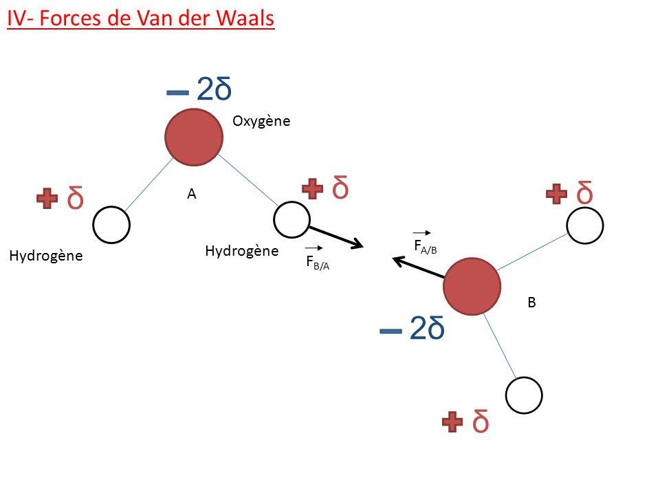 2δ δ 2δ δ IV- Forces de Van der Waals Oxygène A FA/B Hydrogène