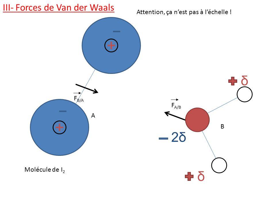 2δ δ III- Forces de Van der Waals