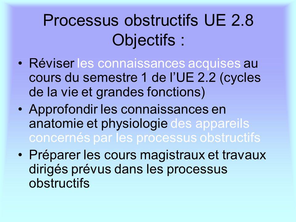 Processus obstructifs UE 2.8 Objectifs :