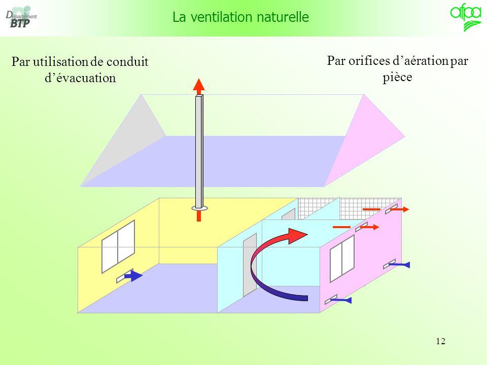 La ventilation des logements ppt t l charger - Ventiler une chambre ...