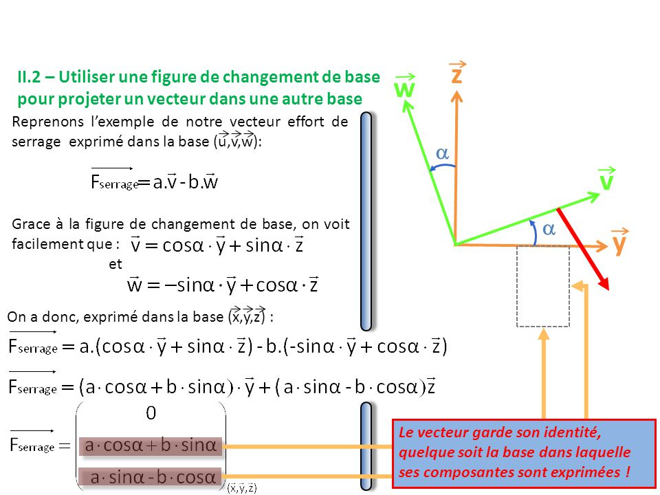 y z. v. w.  II.2 – Utiliser une figure de changement de base pour projeter un vecteur dans une autre base.