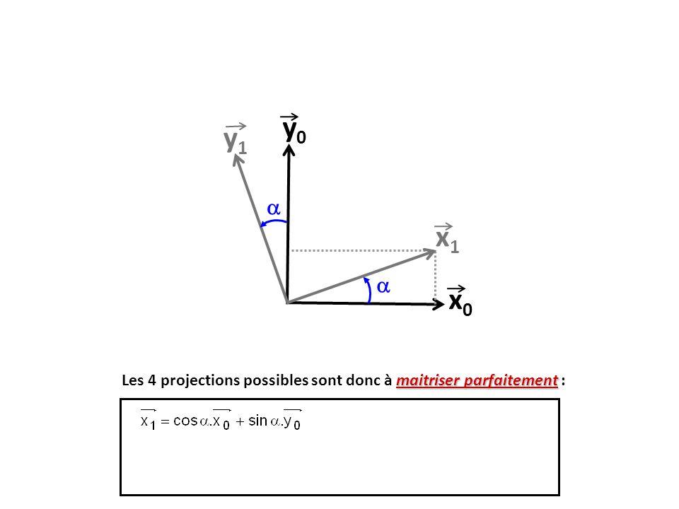 y0 y1  x1  x0 Les 4 projections possibles sont donc à maitriser parfaitement : 12