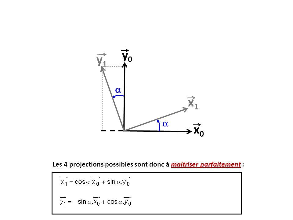 y0 y1  x1  x0 Les 4 projections possibles sont donc à maitriser parfaitement : 13