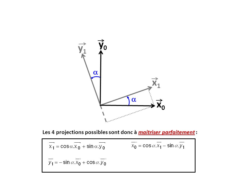 y0 y1  x1  x0 Les 4 projections possibles sont donc à maitriser parfaitement : 14