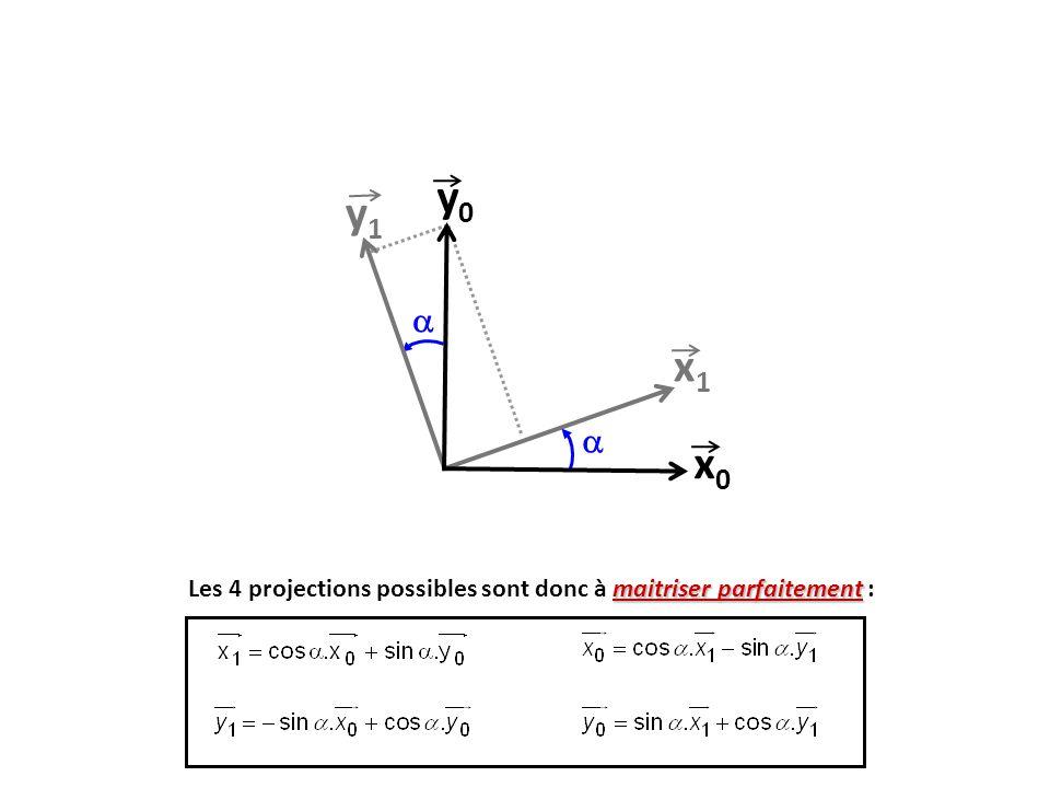 y0 y1  x1  x0 Les 4 projections possibles sont donc à maitriser parfaitement : 15