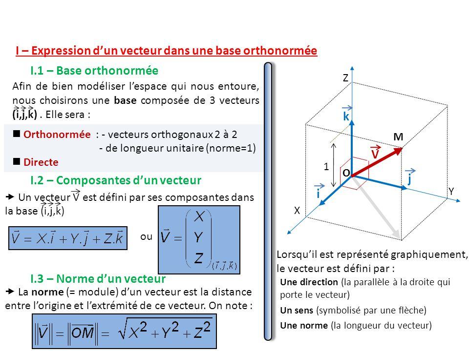 I – Expression d'un vecteur dans une base orthonormée