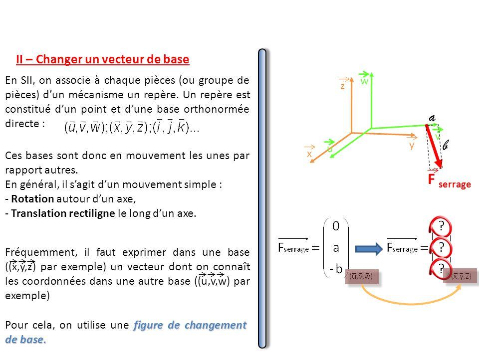 a b F serrage II – Changer un vecteur de base