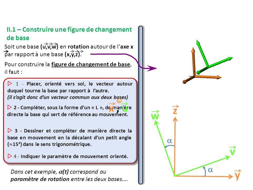 x , u z w v y   II.1 – Construire une figure de changement de base