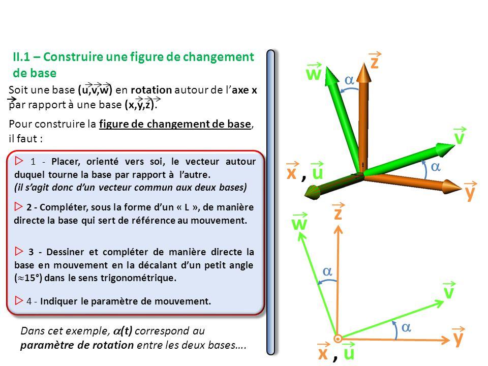II.1 – Construire une figure de changement de base