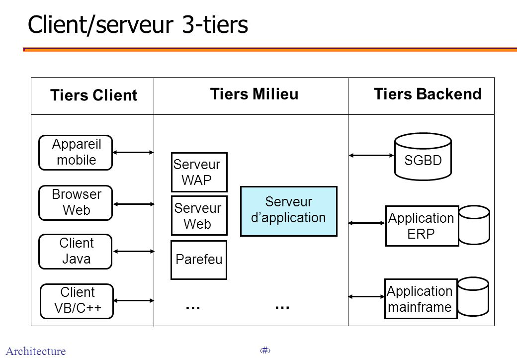 Architectures web 3 tiers notions de base ppt t l charger for Architecture client serveur