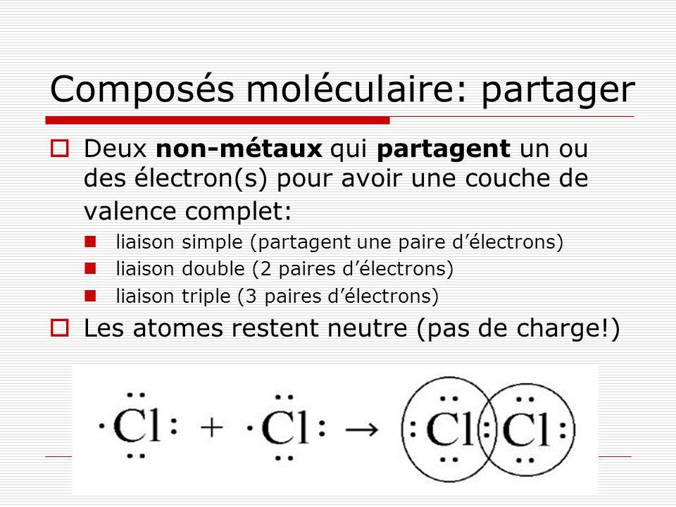 Composés moléculaire: partager