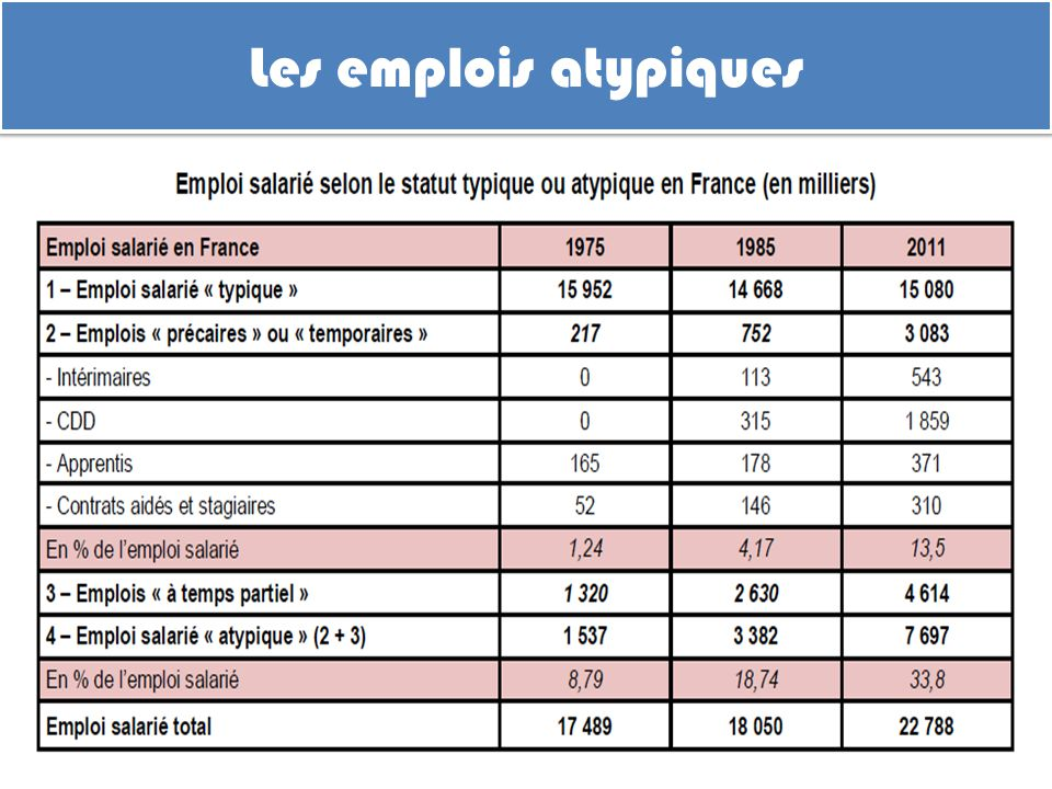 l u2019analyse n u00e9oclassique du march u00e9 du travail