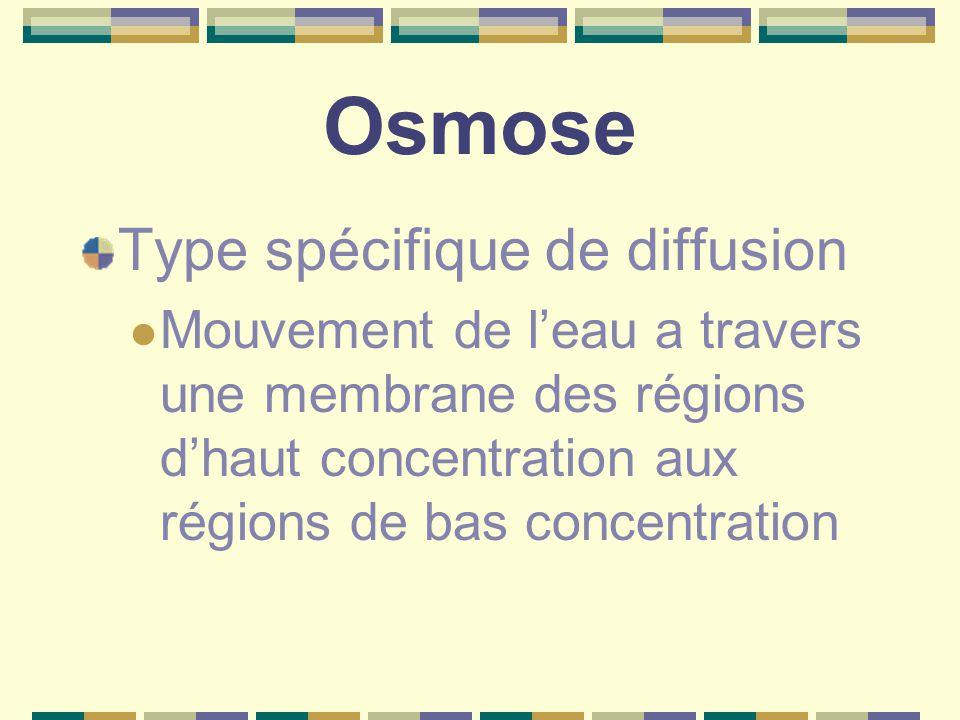 Osmose Type spécifique de diffusion