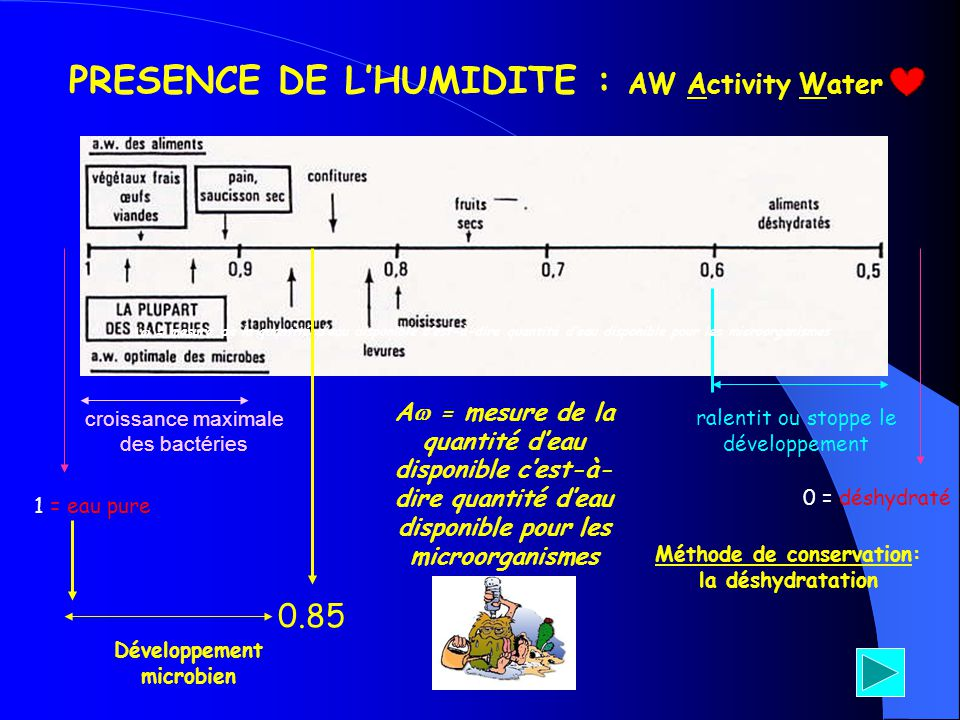 PRESENCE DE L'HUMIDITE : AW Activity Water