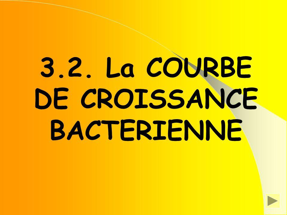 3.2. La COURBE DE CROISSANCE BACTERIENNE