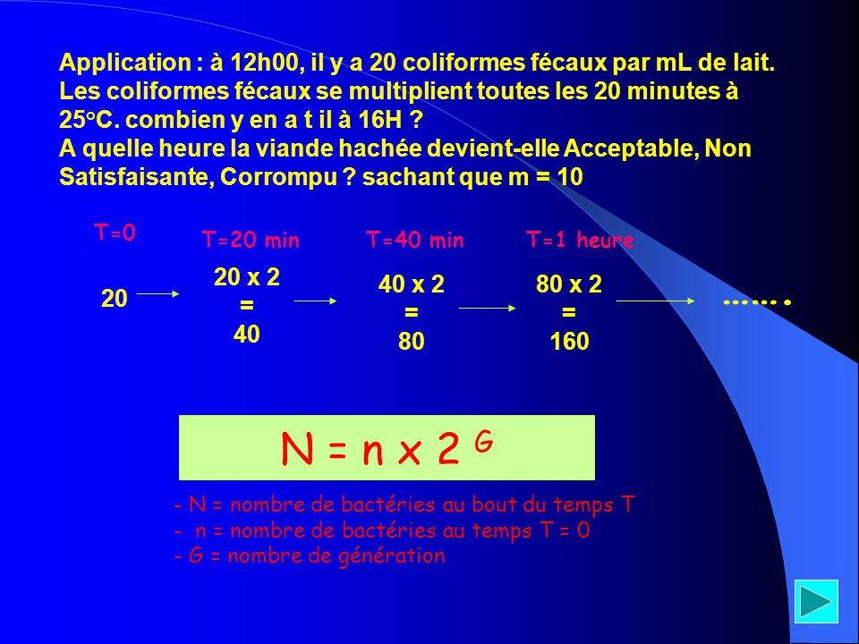 Application : à 12h00, il y a 20 coliformes fécaux par mL de lait