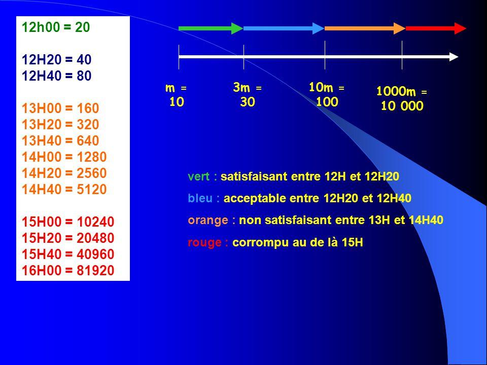 12h00 = 20 12H20 = 40. 12H40 = 80. 13H00 = 160. 13H20 = 320. 13H40 = 640. 14H00 = 1280 14H20 = 2560.