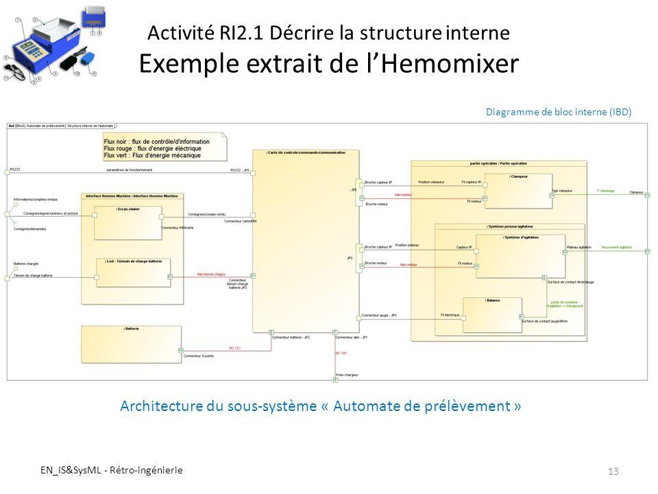 R tro ing nierie d un syst me existant ppt video online for L architecture d un systeme de messagerie