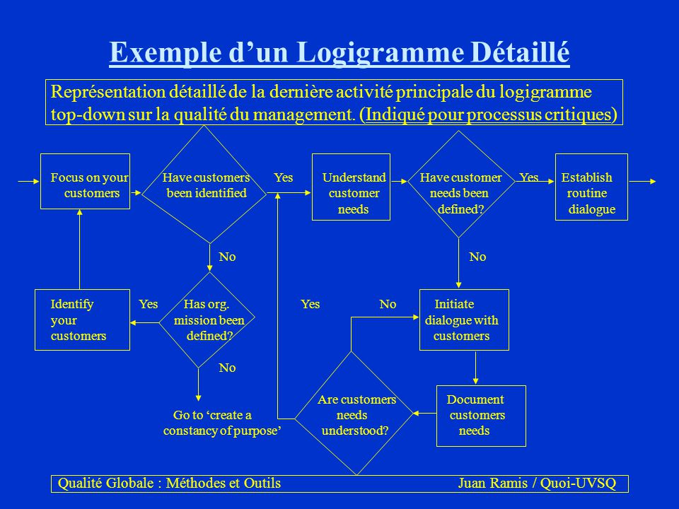 logigrammes un logigramme c u2019est une repr u00e9sentation des  u00e9tapes d u2019un processus  simple