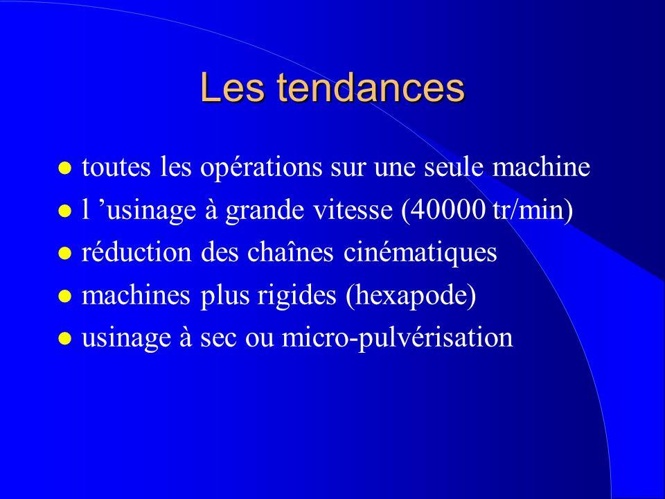 Les tendances toutes les opérations sur une seule machine