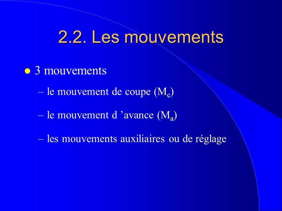 2.2. Les mouvements 3 mouvements le mouvement de coupe (Mc)