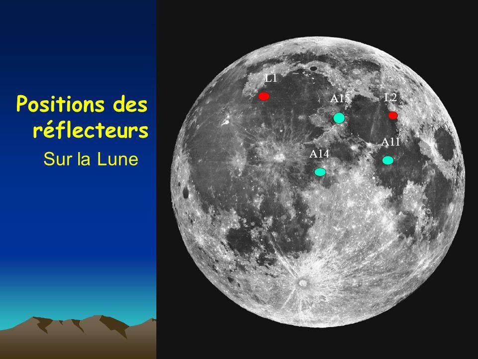 La t l m trie laser lune la m thode actuelle de for Miroir sur la lune