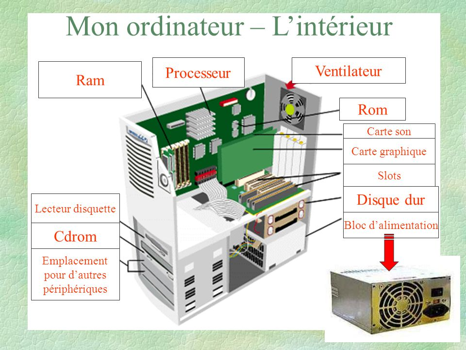 Structure d un ordinateur et ses p riph riques ppt video for Interieur unite centrale