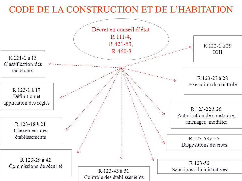 Presentation succinte du batiment ppt t l charger - Code de la construction et de l habitation ...