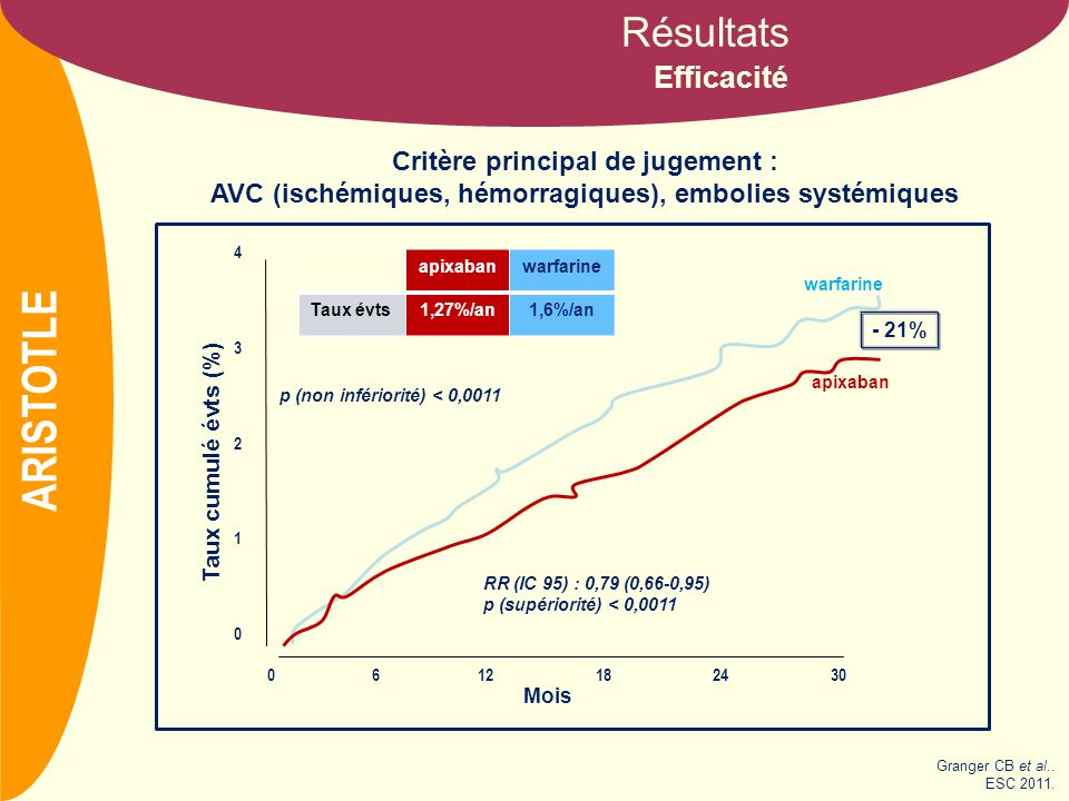 apixaban versus warfarin in patients with atrial fibrillation pdf