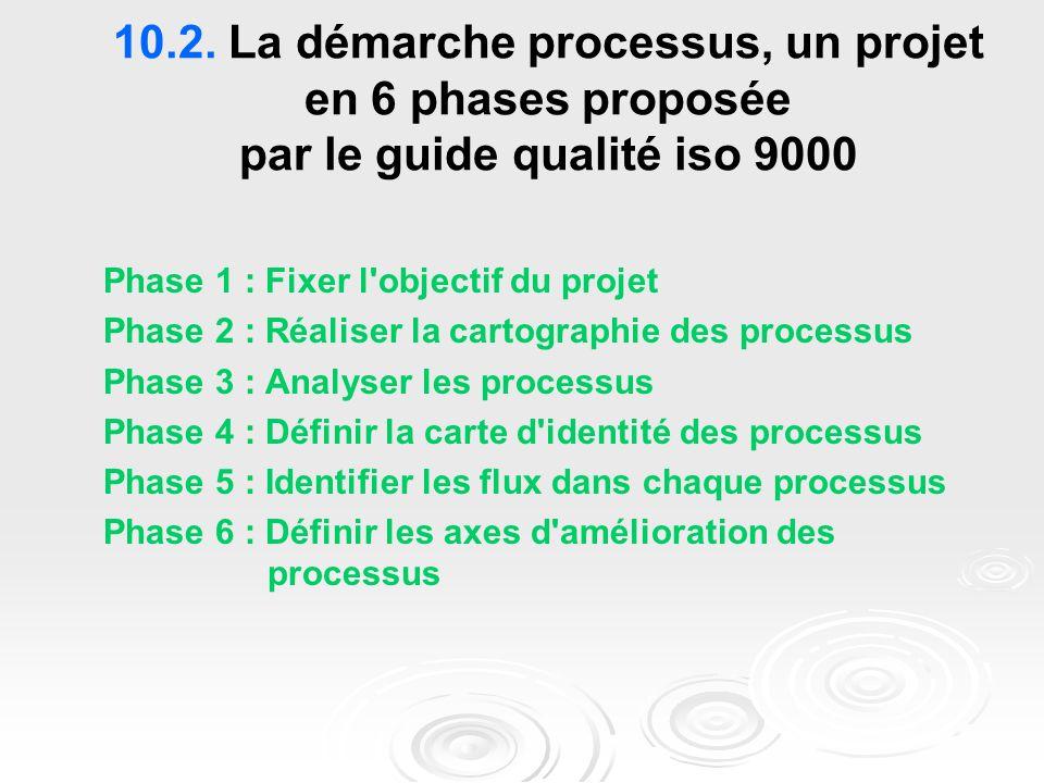 10.2. La démarche processus, un projet en 6 phases proposée par le guide qualité iso 9000