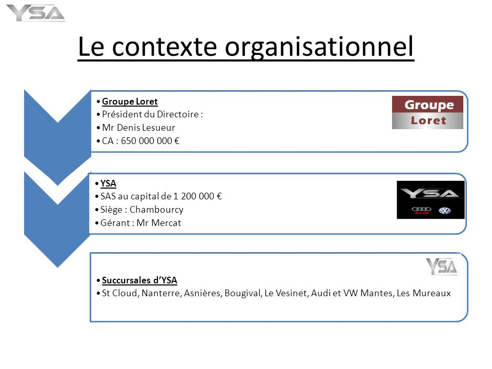 Plan duc contexte g ographique contexte organisationnel for Garage audi nanterre