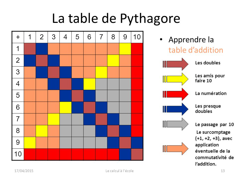 apprendre la table de 7 le calcul mental au quotidien ppt