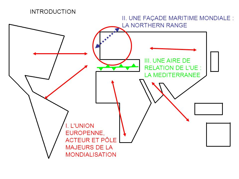 INTRODUCTION II. UNE FAÇADE MARITIME MONDIALE : LA NORTHERN RANGE. III. UNE AIRE DE RELATION DE L UE : LA MEDITERRANEE.