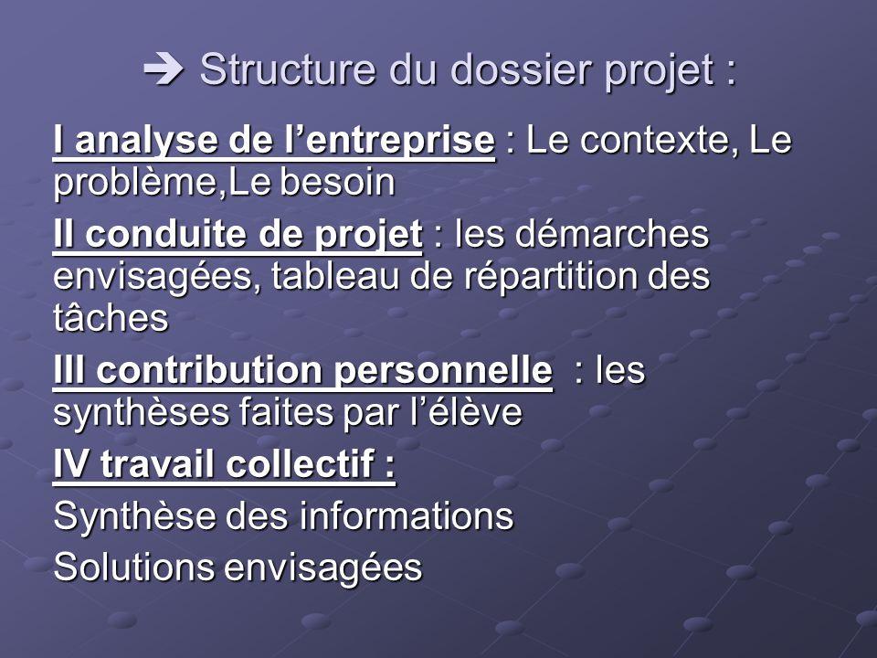  Structure du dossier projet :