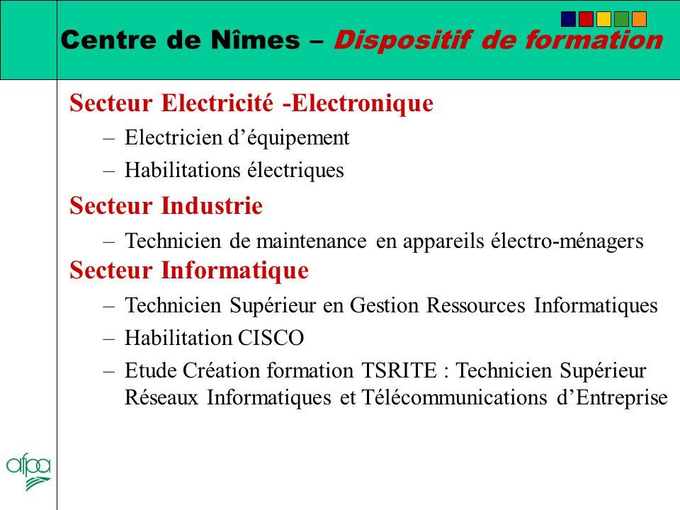 Centre de n mes 168 route de beaucaire nimes ppt - Technicien bureau d etude electricite ...