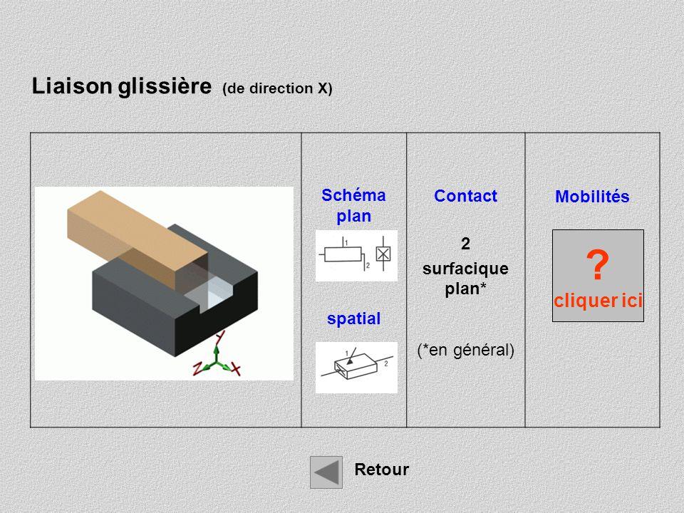 Liaison glissière (de direction X) cliquer ici Schéma plan spatial