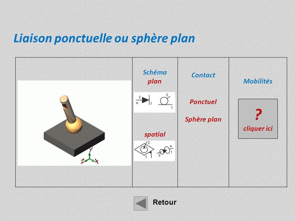 Liaison ponctuelle ou sphère plan Schéma plan spatial Contact
