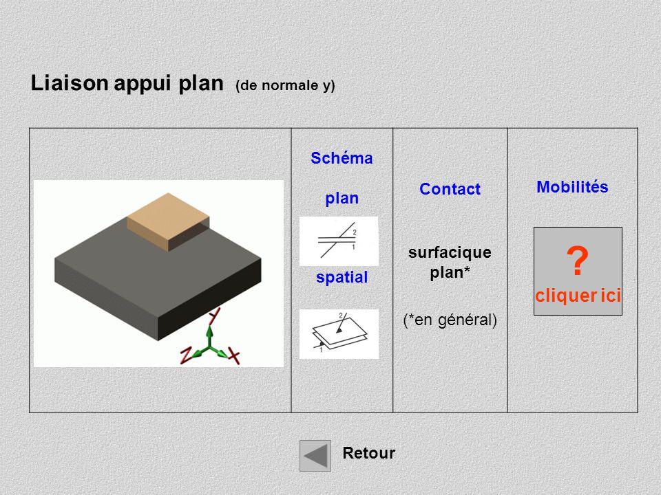 Liaison appui plan (de normale y) cliquer ici Schéma Contact