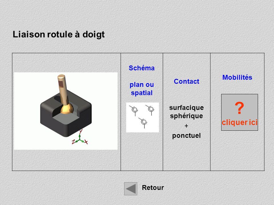 Liaison rotule à doigt cliquer ici Schéma Mobilités Contact