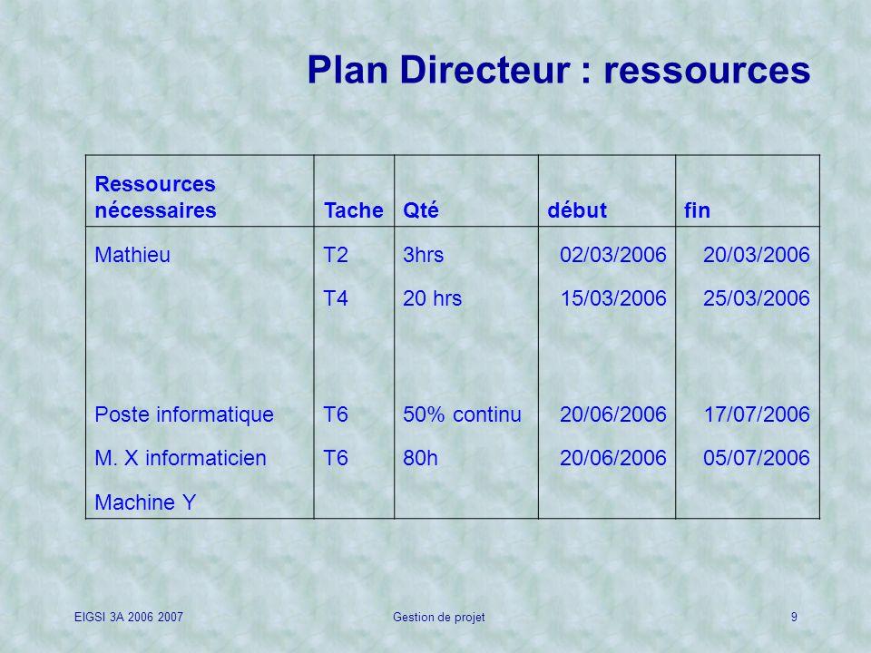 Plan Directeur : ressources