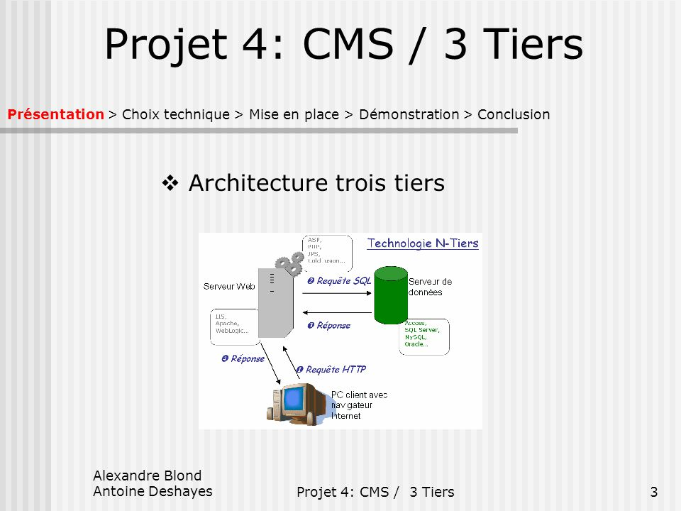 Alexandre blond antoine deshayes ppt t l charger for Architecture 2 tiers