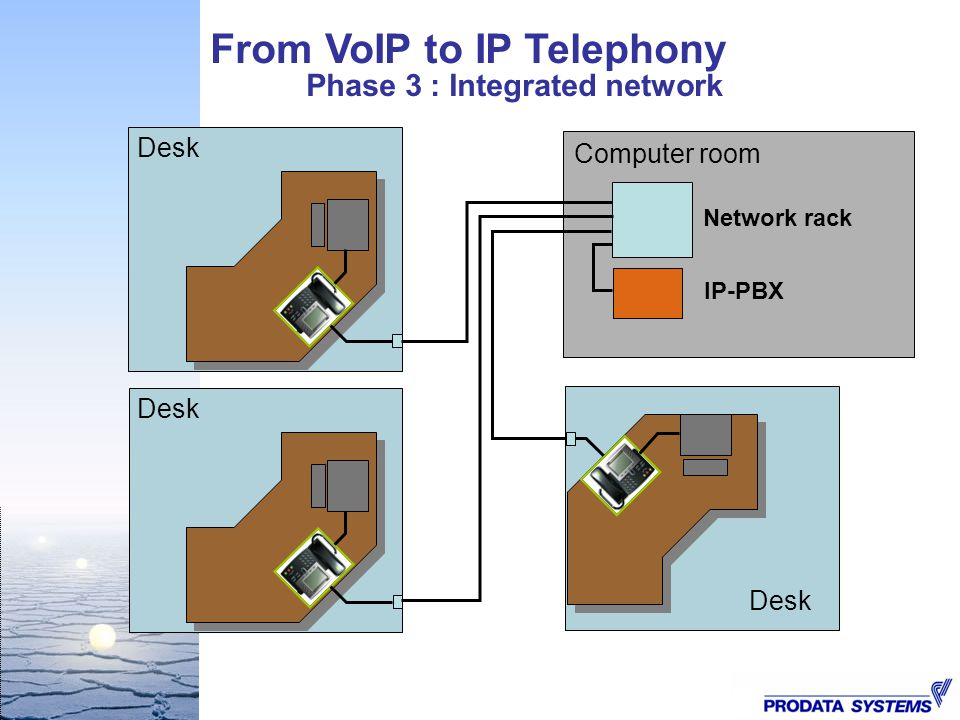 phase 3 ip Carrier ethernet class of service – phase 3  work includes cos definitions for  the ip layer, thus facilitating synergies between ethernet and.