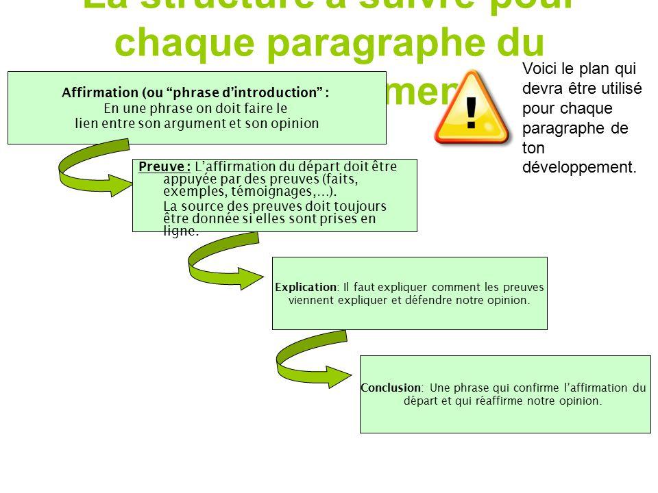 La structure à suivre pour chaque paragraphe du développement