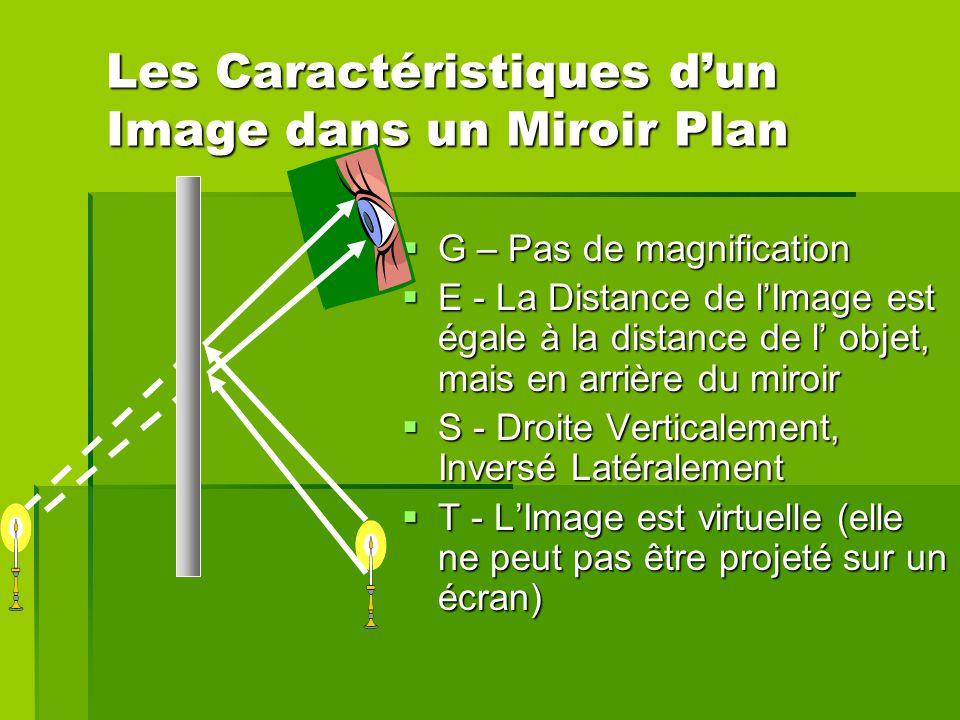 Foyer D Un Miroir Plan : Les lois de la réflexion et images formés dans des