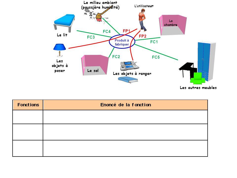Exemple d un cahier des charges fonctionnel ppt video for Architecture fonctionnelle exemple