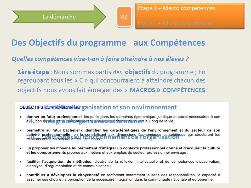 Des Objectifs du programme aux Compétences