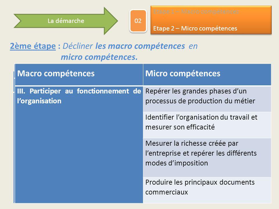 Macro compétences Micro compétences